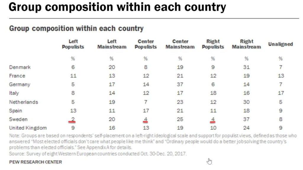 Pew Research Populist